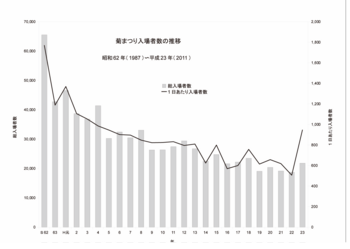 菊まつり入場者数の推移.png