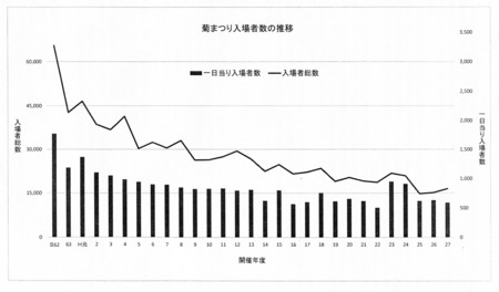 菊まつり入場者数の推移.jpg