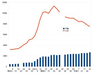 宮内地区の人口推移 グラフ-1.jpg