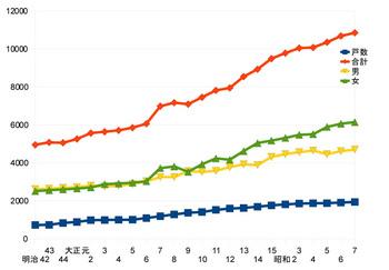 宮内町の人口推移.jpg